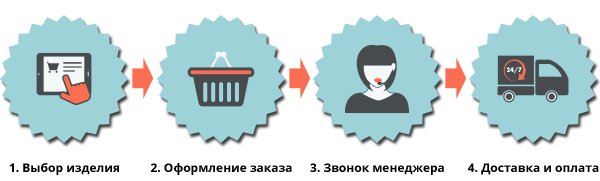 http://falar-shop.ru/images/upload/shem-delivery-2.png